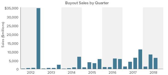 Figure 3. Buyouts Remained Robust in 2018