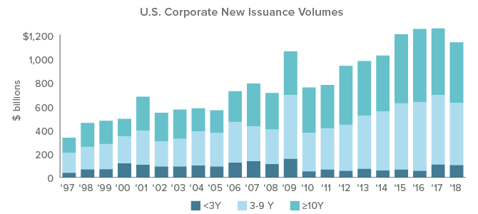 Figure 4. Corporate Debt: Is a Slowdown of Issuance on the Horizon?