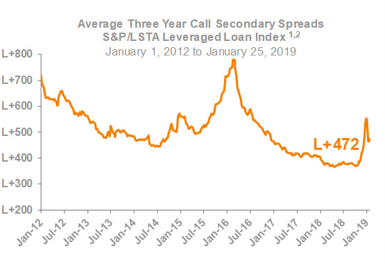 Average Three Year Call Secondary Spreads