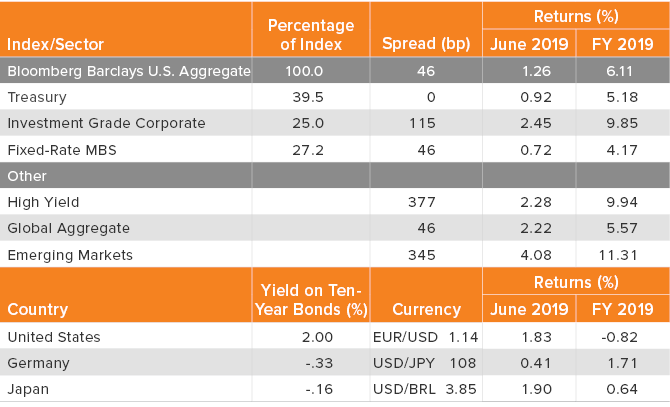 Returns, Spreads and Yields