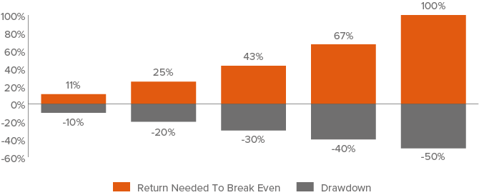 Figure 4. Losses from Large Drawdowns are Hard to Recoup: This is Why We Favor a Balanced Approach to Risk