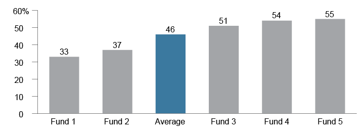 Figure 1. The Largest Long Duration Managers Are Heavily Exposed to a Small Subset of Corporate Issuers