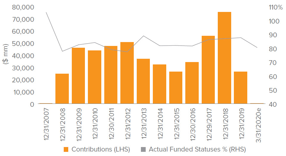 "Figure 1. The ""L"" shaped recovery of funded status despite $498bn in contributions"