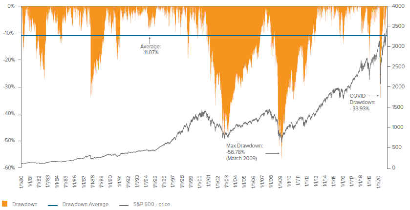 Figure 2. S&P 500 Drawdowns – 1980 to 2020