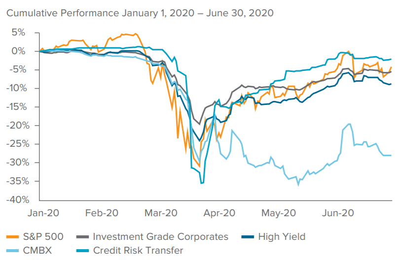 "The Great Retracement: When will CMBS find a ""V"" to call its own?"