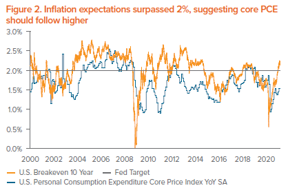 Figure 2. Inflation expectations surpassed 2%, suggesting core PCE should follow higher