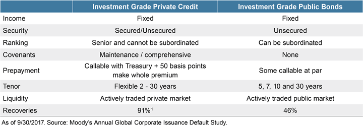 Figure 3. Investment Grade Credit: Public versus Private