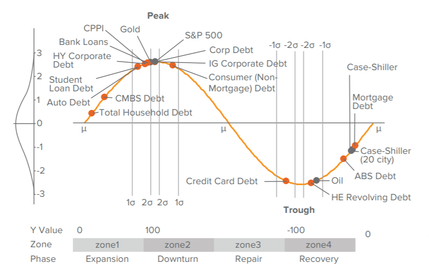 CMBS and Other Areas of the Securitized Market Remain Better Positioned for the Long Term than Corporate Credit