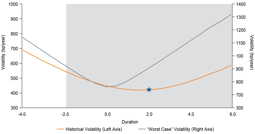 Figure 3. Two years represents the unconstrained strategy's optimal duration.