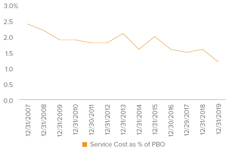 Figure 3. Service cost as a percentage of PBO