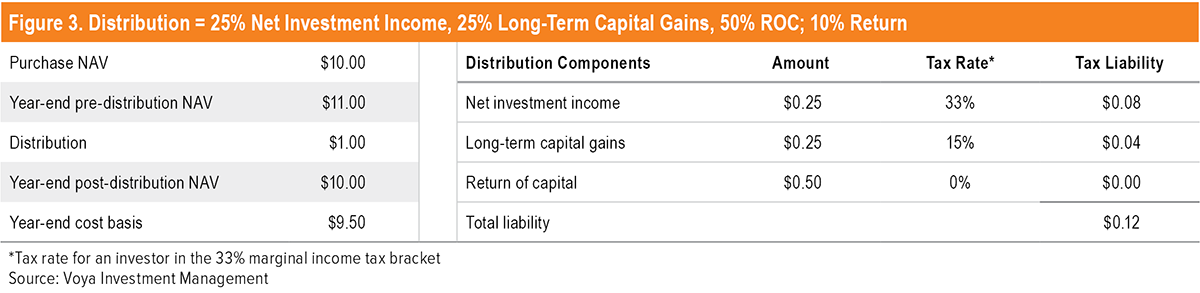 Figure 3. Distribution = 25% Net Investment Income, 25% Long Term Capital Gains