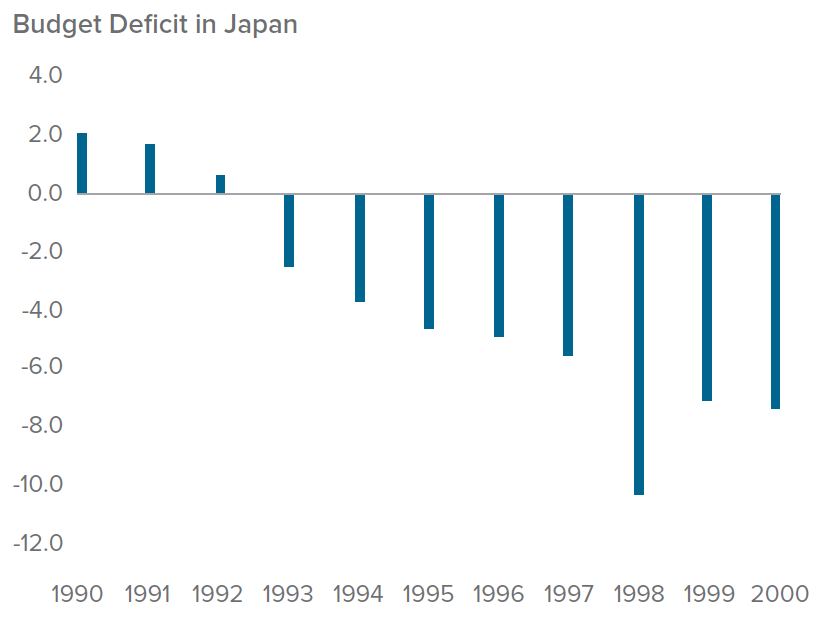 Figure 3. Japan's fiscal response was too little too late