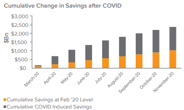 Figure 3. Saving Rates Soar: Dry Powder for Consumers When the Economy Fully Reopens