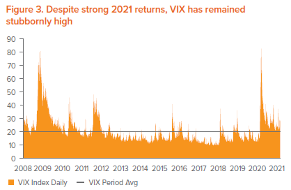 Figure 3. Despite strong 2021 returns, VIX has remained stubbornly high