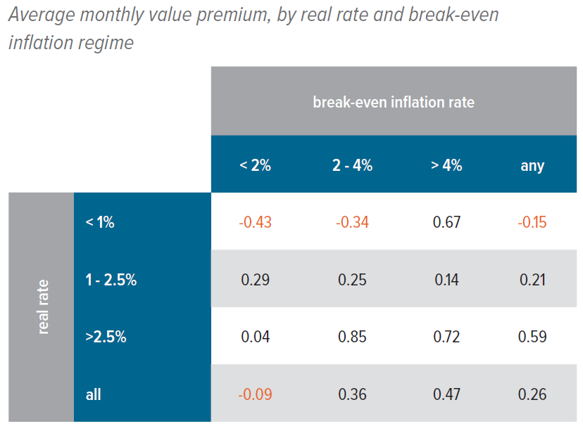 Figure 5. Value has thrived when real rates are off their lows and inflation is expected to pick up