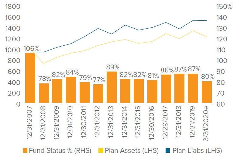 Figure 6. Base Case: Assets, liabilities and funded status for the S&P 500 pension plans
