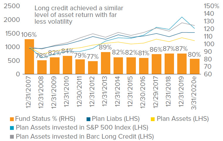Figure 6a. Asset Growth: U.S. equities vs. long credit (back-tested results)