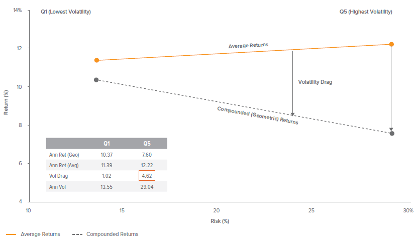 Figure 8. Compounded Returns for High Volatility Stocks are Dramatically Lower due to Volatility Drag