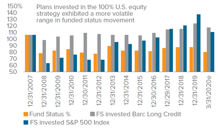 Figure 6b. Funded Status Volatility: U.S. equities vs. Long Credit (back-tested results)
