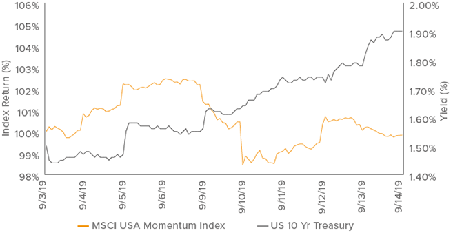 Figure 1. If Rising Rates Can Spark Rotation out of Momentum, What's Next?