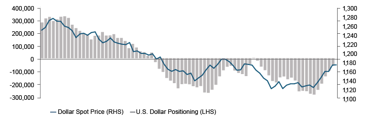 Figure 2. Over 80% of U.S. Dollar Short Positioning Has Been Unwound