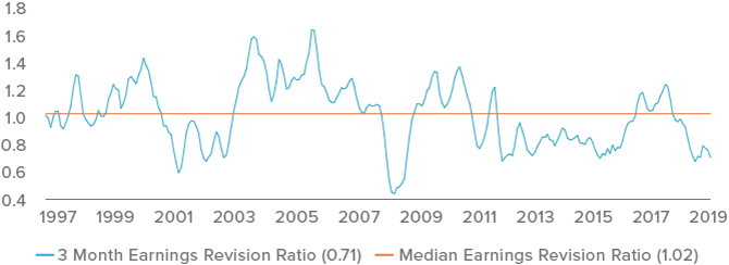 Figure 2. Global earnings revisions are beginning to decline