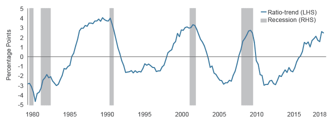 Corporate Business Sector Credit-to-GDP Gap