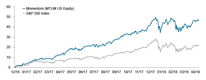 Figure 1. Momentum soars to all-time highs — How long can it last?