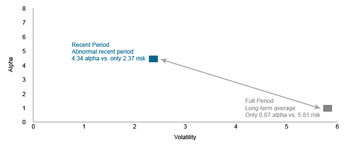 Figure 2. Recent Momentum Performance is a Significant Deviation From the Norm