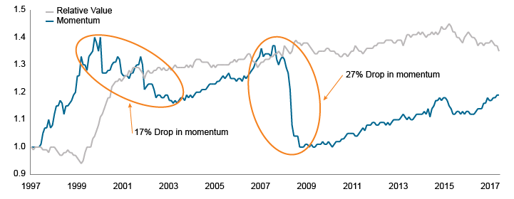 Figure 4. What goes up…(momentum rallies have ended badly before)