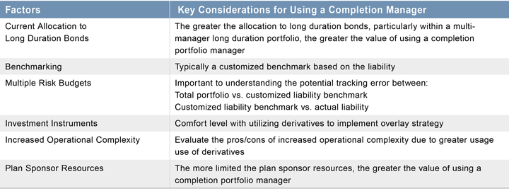 Figure 1. Determining When to Use a Completion Manager: Key Considerations