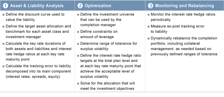Figure 2. Investment Process for a Completion Portfolio