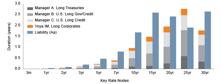 Figure 3a. Key Rate Durations (KDRs) of Assets and Liabilities