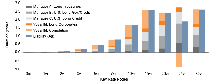 Figure 4a. Key Rate Durations (KDRs) of Assets and Liabilities