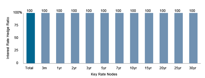 Figure 4b. Interest Rate Hedge Ratios