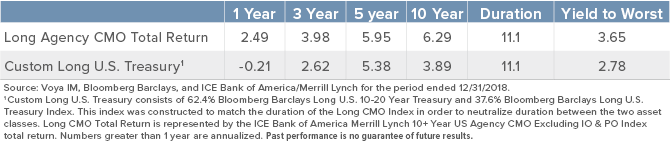 Figure 2. The historical outperformance of Long Agency CMOs vs Treasuries