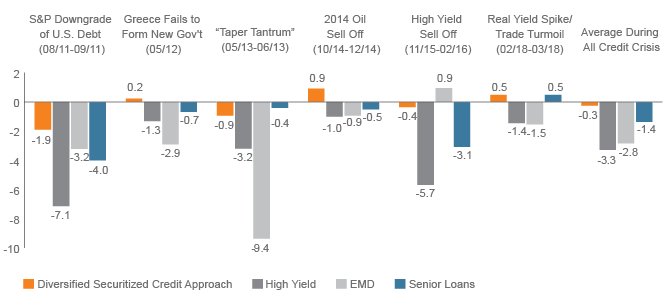 Figure 1. Historical Outperformance through Volatility: Securitized Credit versus Other Spread Sectors