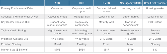 Figure 3. Securitized Credit Represents Broad Diversification