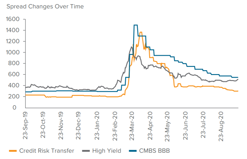 Relative Value: CMBS Offers Attractive Yields for the Zero Interest Rate Policy (ZIRP) World Ahead