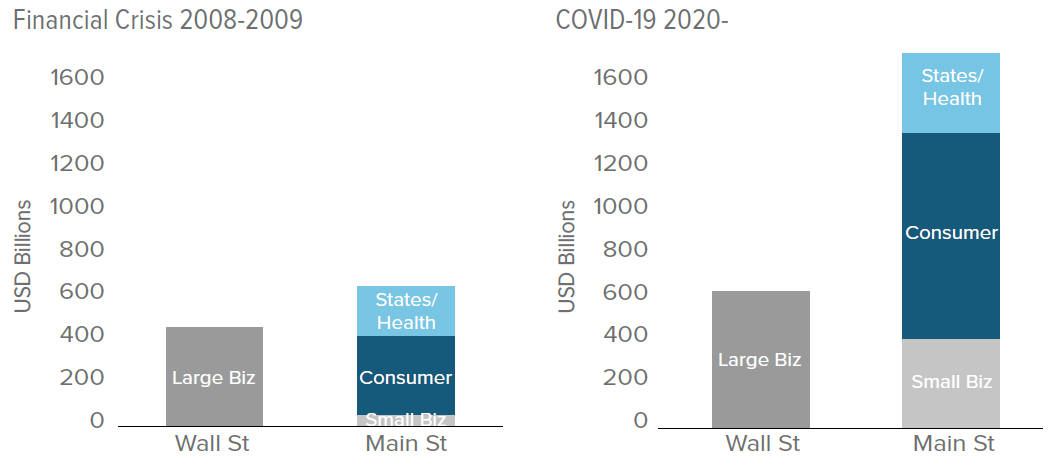 The U.S. government's response to COVID-19 has been heavily skewed towards consumers