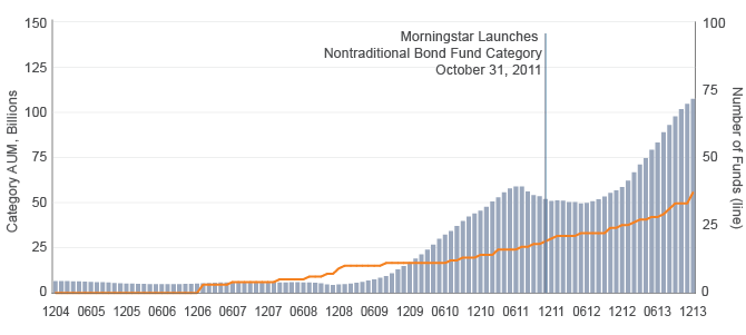 Morningstar® Nontraditional Bond Fund Category