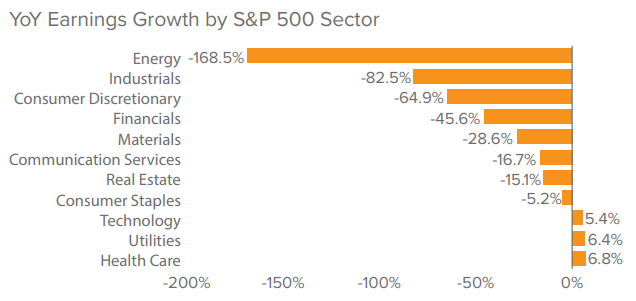 Figure 1. Year-over-year earnings growth on the S&P 500 declined by 30.2% in 2Q20