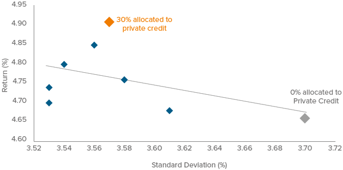 Figure 9. Adding Private Credit to Life Portfolios Could Have Improved Historical Return and Risk