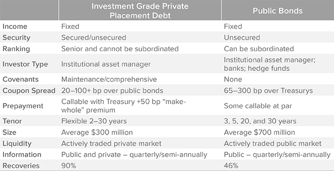 Figure 5. Differences between Private and Public Bonds