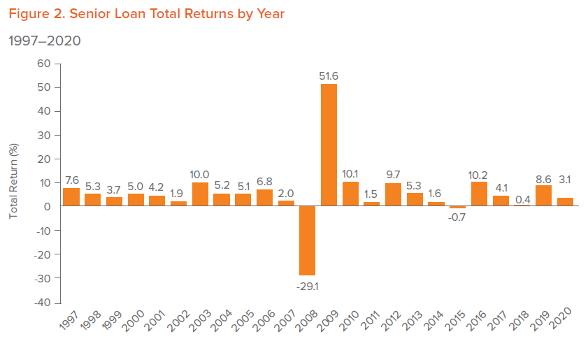 Figure 2. Senior Loan Total Returns by Year