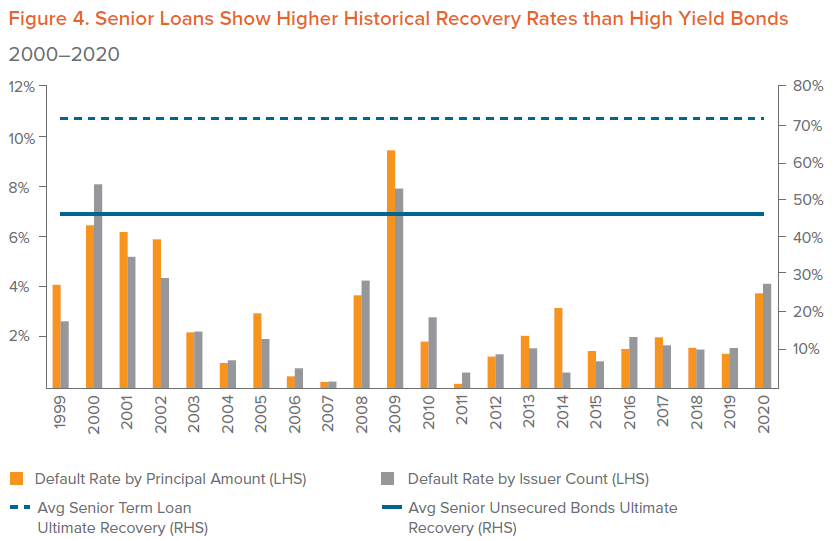 Figure 4. Senior Loans Show Higher Historical Recovery Rates than High Yield Bonds