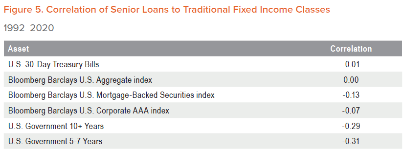 Figure 5. Correlation of Senior Loans to Traditional Fixed Income Classes